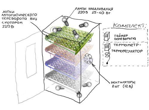 А использование инкубатора