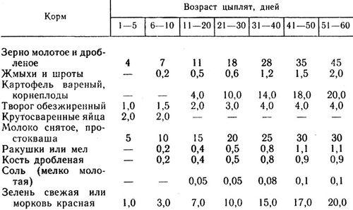 Таблица кормов