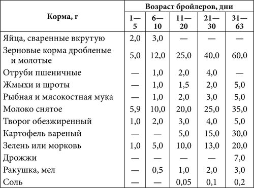 Виды и особенности выбора комбикорма для бройлеров