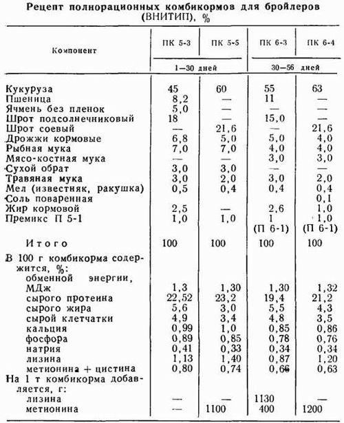 Рецепт полнорационных комбикормов для бройлеров